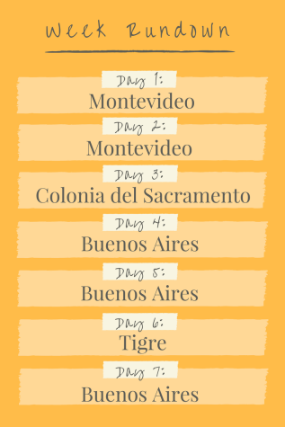 Week Rundown- Argentina